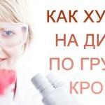 Диета по группе крови