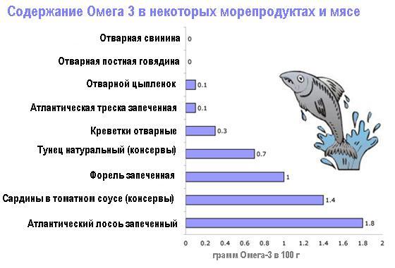 Польза и вред рыбных продуктов для человека