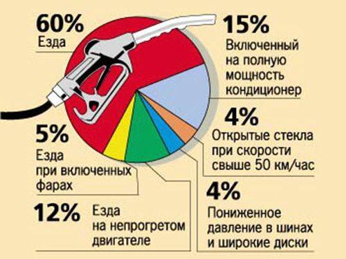 Каким образом можно уменьшить расход топлива